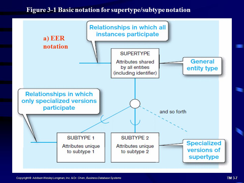 TM 3-7 Copyright © Addison Wesley Longman, Inc. & Dr. Chen, Business Database Systems Figure 3-1 Basic notation for supertype/subtype notation a) EER