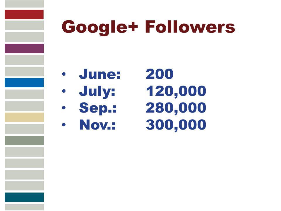 Google+ Followers June: 200 July: 120,000 Sep.: 280,000 Nov.: 300,000
