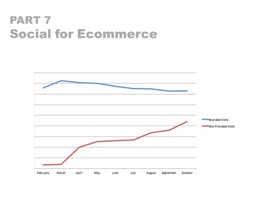 PART 7 Social for Ecommerce