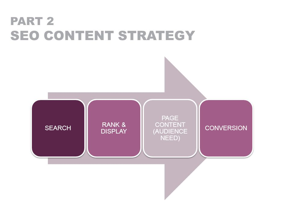 PART 2 SEO CONTENT STRATEGY SEARCH RANK & DISPLAY PAGE CONTENT (AUDIENCE NEED) CONVERSION