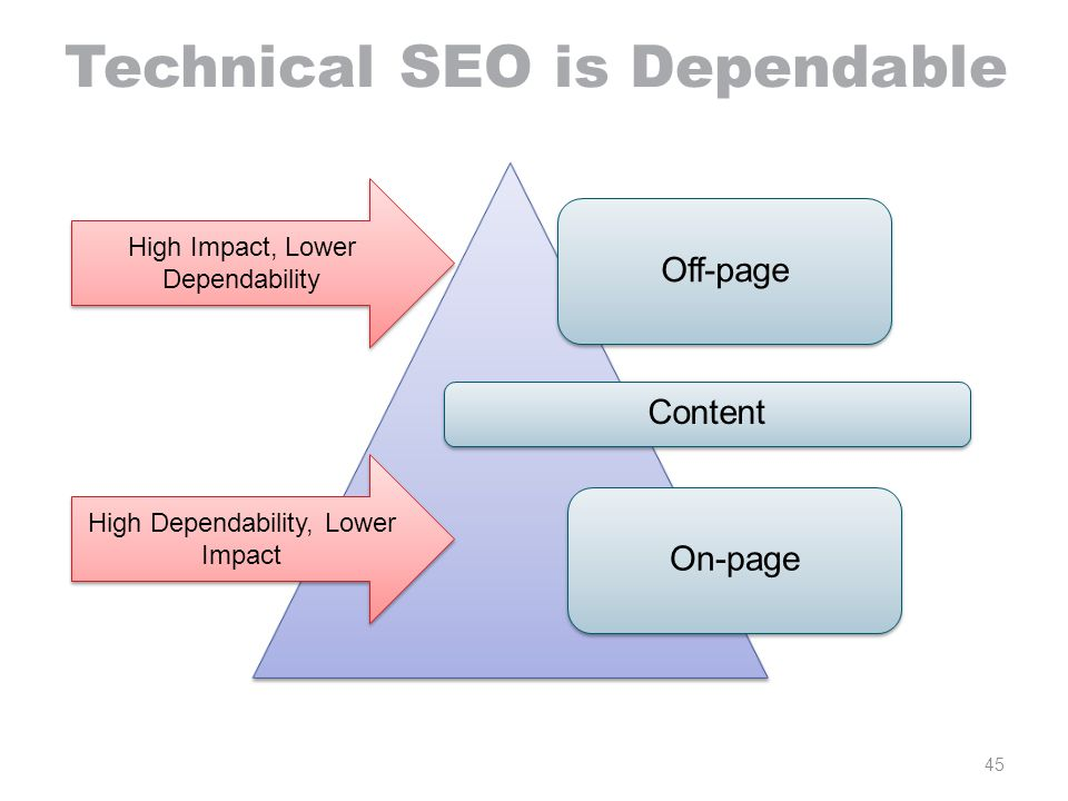 Technical SEO is Dependable 45 Off-page Content On-page High Impact, Lower Dependability High Dependability, Lower Impact