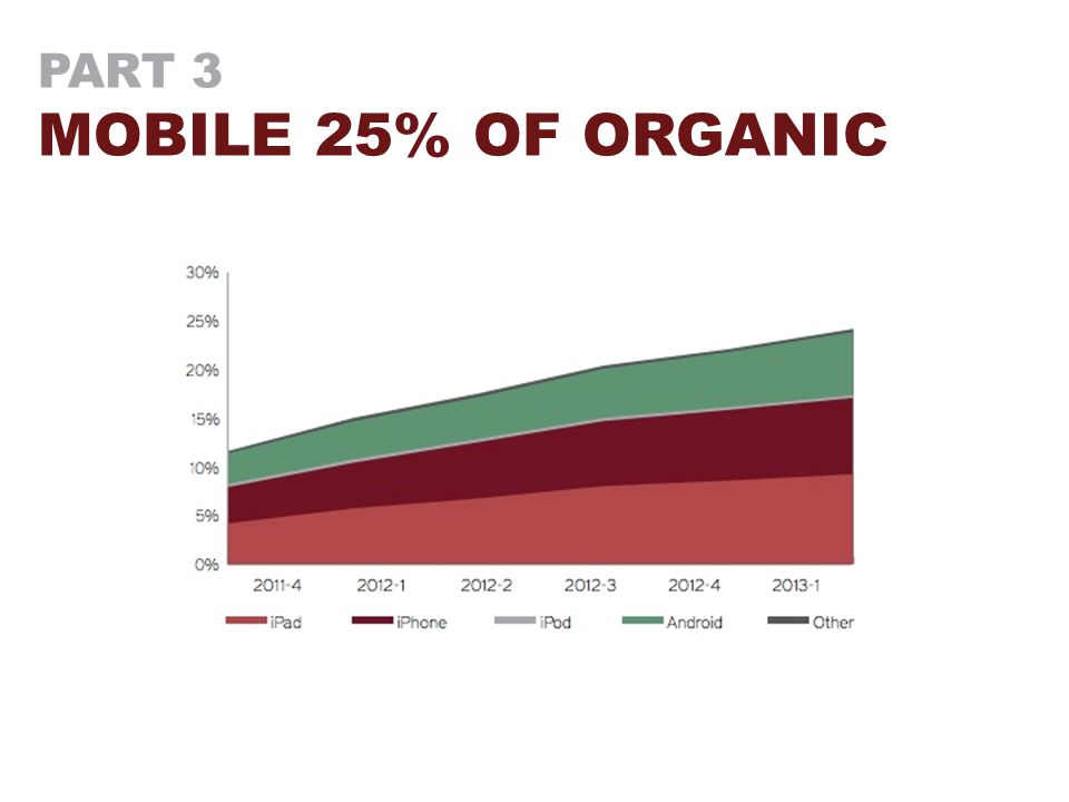 PART 3 MOBILE 25% OF ORGANIC