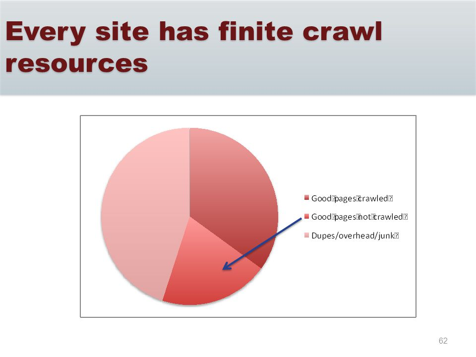 62 Every site has finite crawl resources