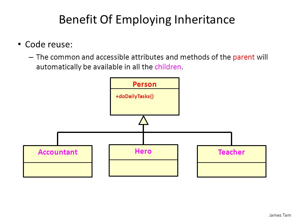 James Tam Benefit Of Employing Inheritance Code reuse: – The common and accessible attributes and methods of the parent will automatically be available in all the children.