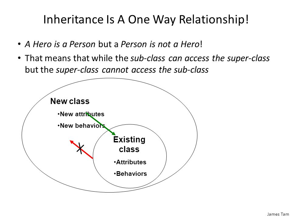 James Tam Inheritance Is A One Way Relationship. A Hero is a Person but a Person is not a Hero.