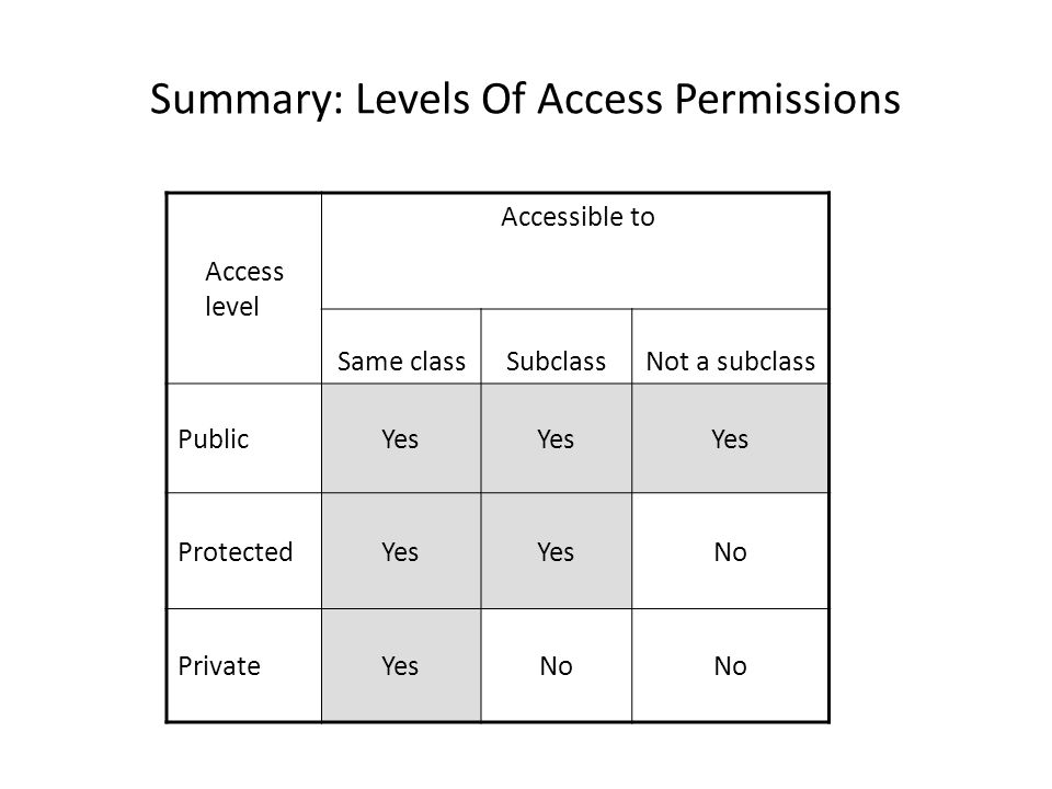 Summary: Levels Of Access Permissions Access level Accessible to Same classSubclassNot a subclass PublicYes ProtectedYes No PrivateYesNo