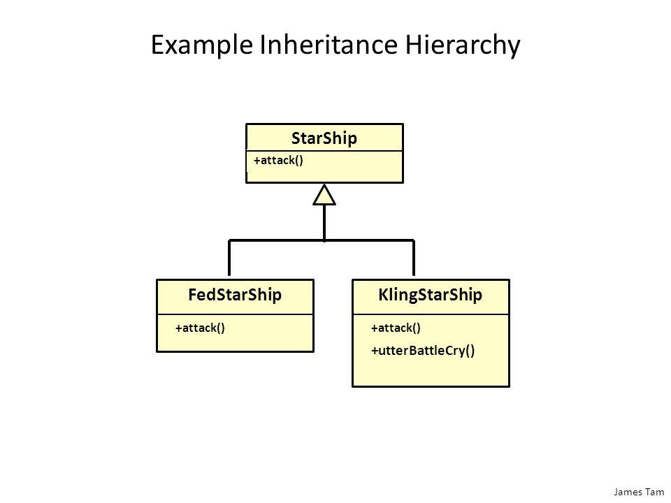 James Tam Example Inheritance Hierarchy FedStarShip +attack() KlingStarShip +attack() +utterBattleCry() StarShip +attack()