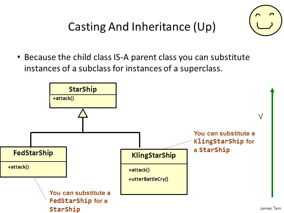 James Tam Casting And Inheritance (Up) Because the child class IS-A parent class you can substitute instances of a subclass for instances of a superclass.