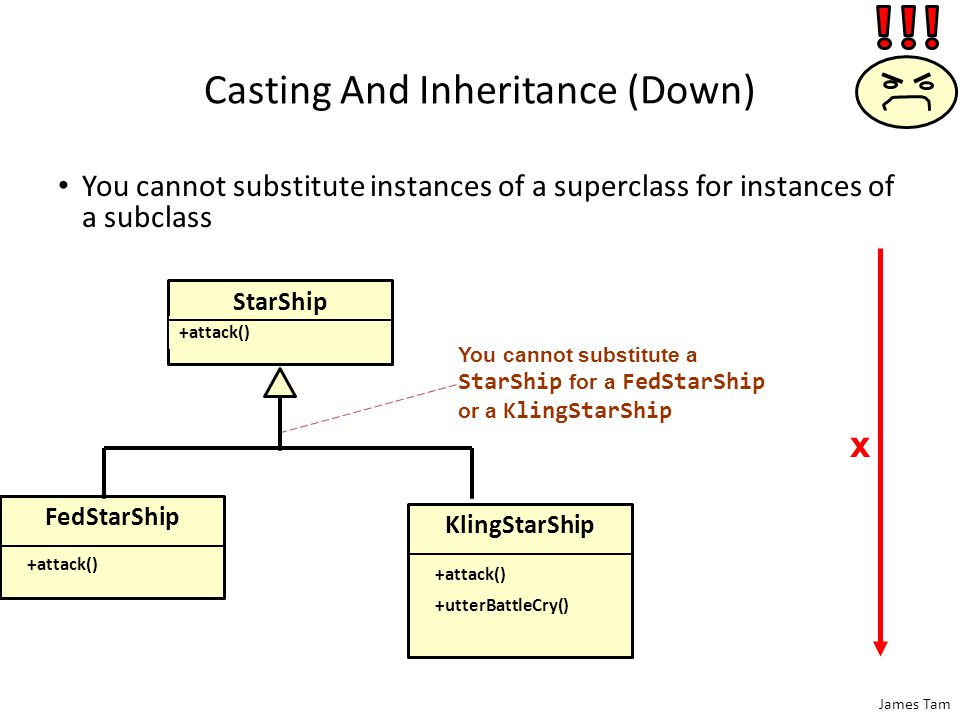 James Tam Casting And Inheritance (Down) You cannot substitute instances of a superclass for instances of a subclass You cannot substitute a StarShip for a FedStarShip or a KlingStarShip FedStarShip +attack() KlingStarShip +attack() +utterBattleCry() StarShip +attack() x