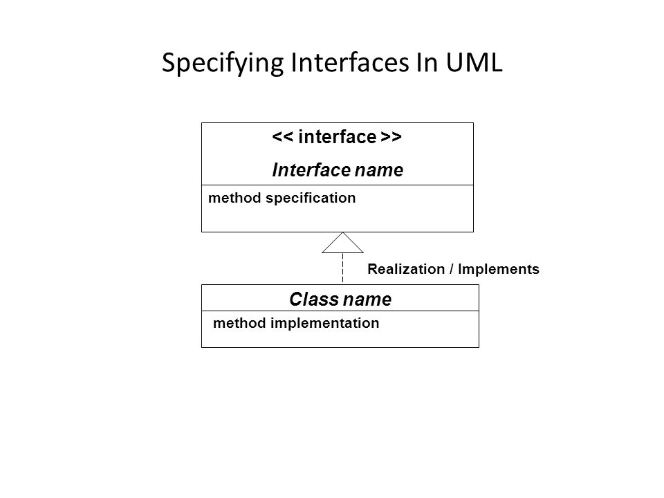 Specifying Interfaces In UML > Interface name method specification Class name method implementation Realization / Implements