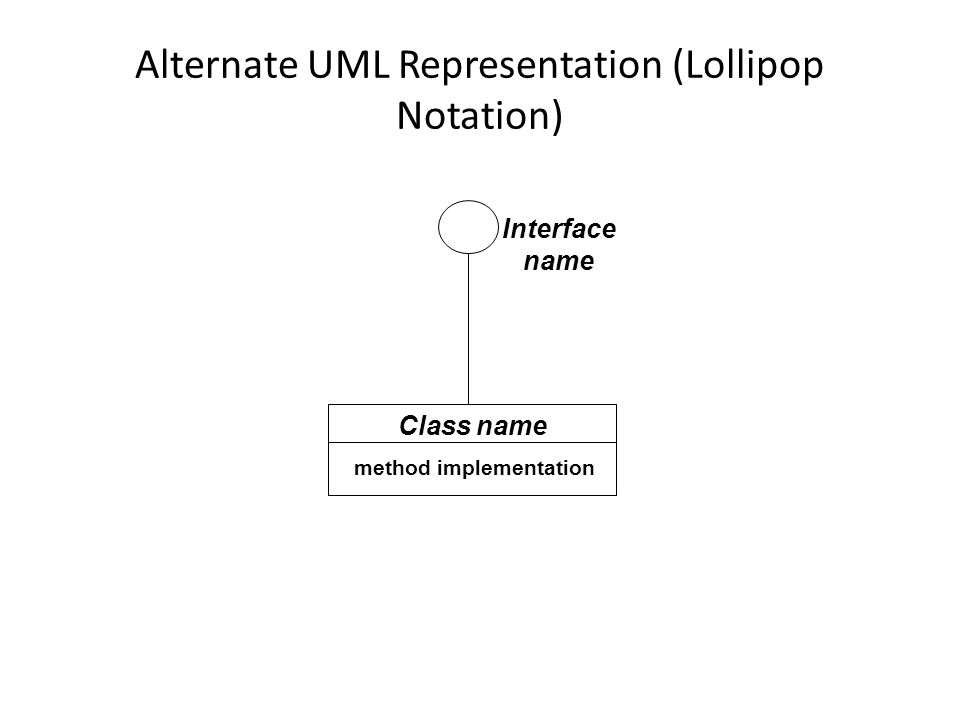 Alternate UML Representation (Lollipop Notation) Class name method implementation Interface name