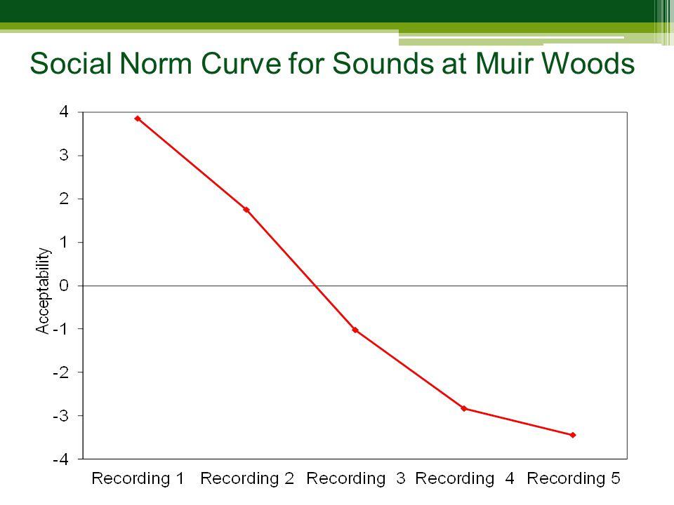Study Sound Clip 1 Study Sound Clip 2 Study Sound Clip 3 Study Sound Clip 4 Study Sound Clip 5 The Sounds of Silence in Muir Woods