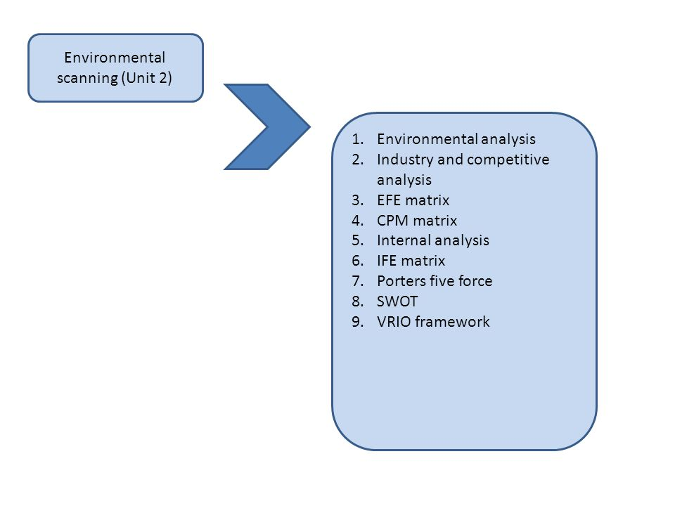 Environmental scanning (Unit 2) 1.Environmental analysis 2.Industry and competitive analysis 3.EFE matrix 4.CPM matrix 5.Internal analysis 6.IFE matri