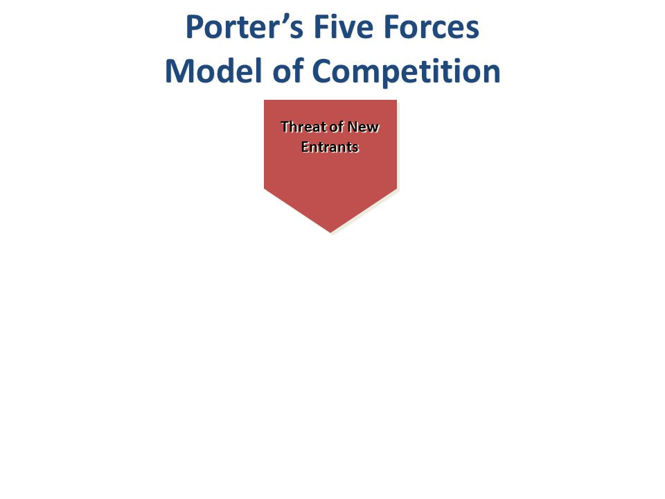 Threat of New Entrants Porter's Five Forces Model of Competition Porter's Five Forces Model of Competition