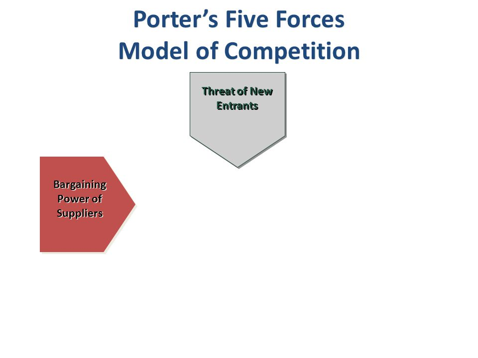Bargaining Power of Suppliers Threat of New Entrants Porter's Five Forces Model of Competition Porter's Five Forces Model of Competition