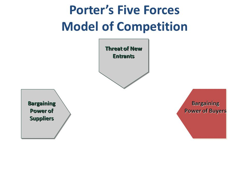 Bargaining Power of Buyers Threat of New Entrants Bargaining Power of Suppliers Porter's Five Forces Model of Competition Porter's Five Forces Model o