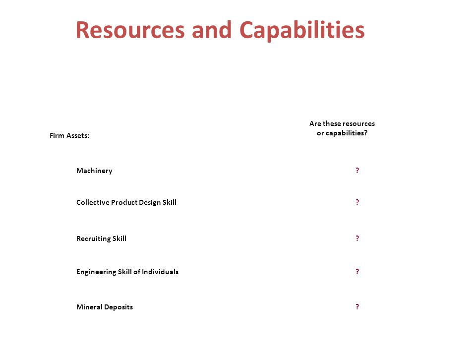 Resources and Capabilities Firm Assets: Machinery Collective Product Design Skill Recruiting Skill Engineering Skill of Individuals Mineral Deposits A