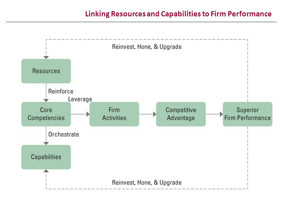 Linking Resources and Capabilities to Firm Performance