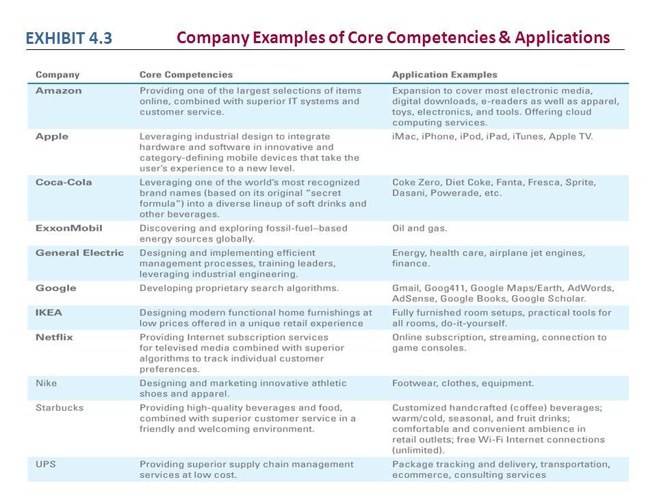 EXHIBIT 4.3 Company Examples of Core Competencies & Applications