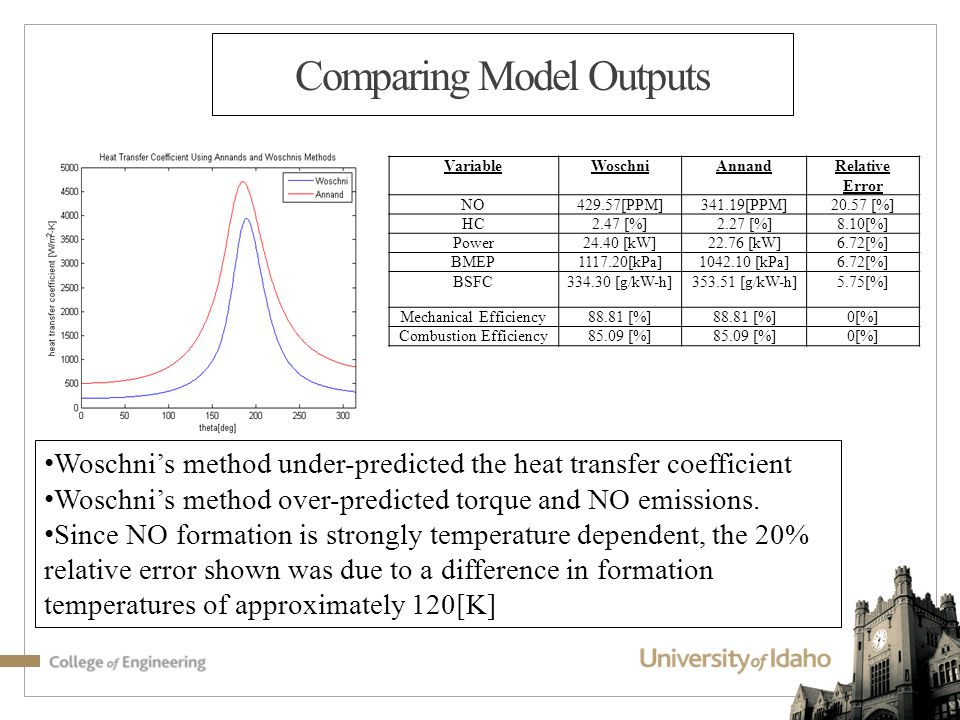 Comparing Model Outputs Woschni's method under-predicted the heat transfer coefficient Woschni's method over-predicted torque and NO emissions.