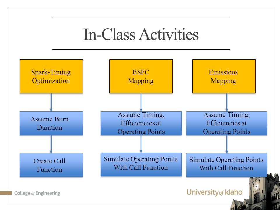 In-Class Activities Spark-Timing Optimization BSFC Mapping Emissions Mapping Assume Burn Duration Create Call Function Assume Timing, Efficiencies at Operating Points Simulate Operating Points With Call Function Assume Timing, Efficiencies at Operating Points Simulate Operating Points With Call Function