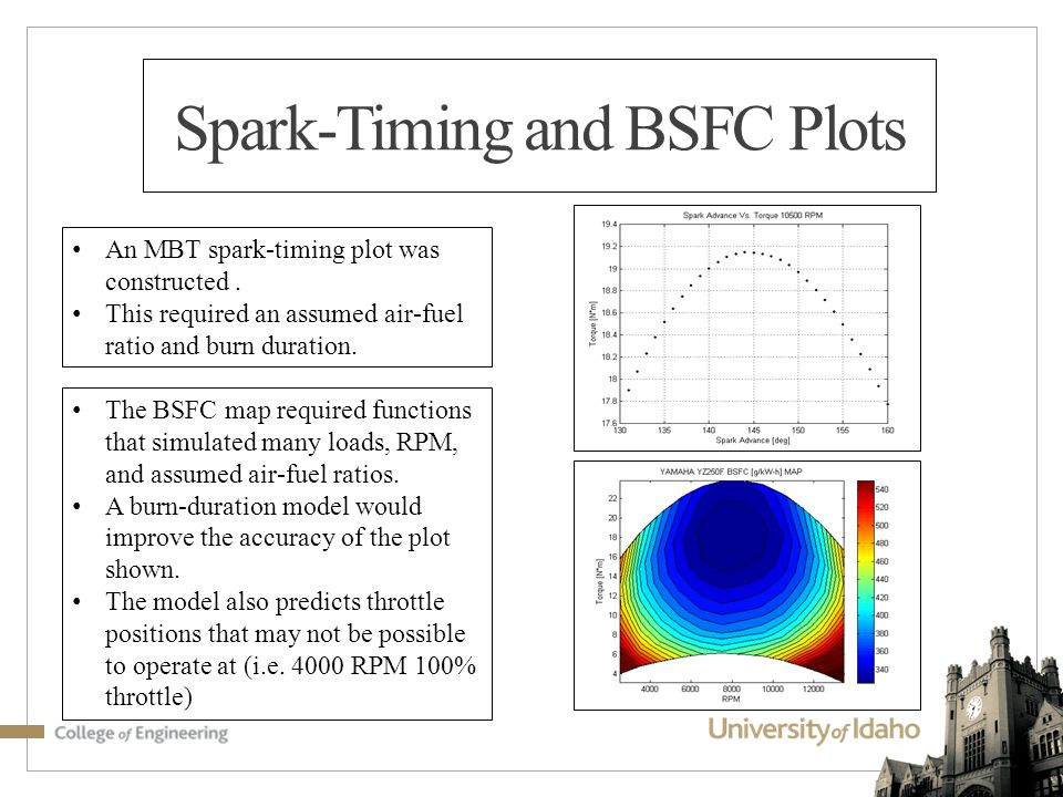 Spark-Timing and BSFC Plots An MBT spark-timing plot was constructed.