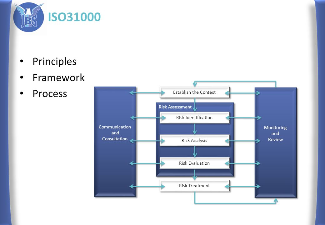 ISO31000 Principles Framework Process Communication and Consultation Communication and Consultation Monitoring and Review Monitoring and Review Risk A