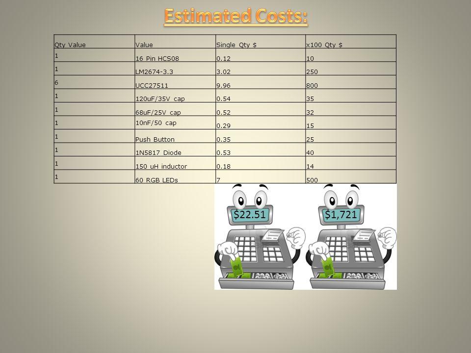 Qty ValueValueSingle Qty $x100 Qty $ 1 16 Pin HCS080.1210 1 LM2674-3.33.02250 6 UCC275119.96800 1 120uF/35V cap0.5435 1 68uF/25V cap0.5232 110nF/50 cap 0.2915 1 Push Button0.3525 1 1N5817 Diode0.5340 1 150 uH inductor0.1814 1 60 RGB LEDs7500 $22.51$1,721