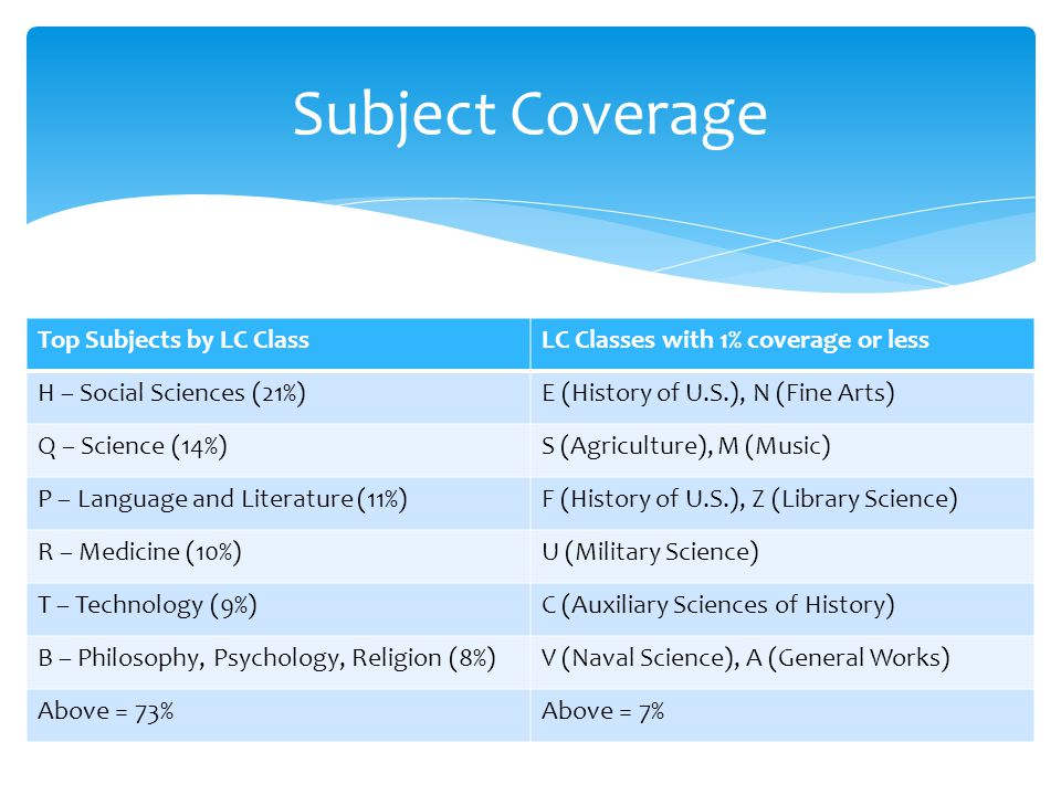 Subject Coverage Top Subjects by LC ClassLC Classes with 1% coverage or less H – Social Sciences (21%)E (History of U.S.), N (Fine Arts) Q – Science (14%)S (Agriculture), M (Music) P – Language and Literature (11%)F (History of U.S.), Z (Library Science) R – Medicine (10%)U (Military Science) T – Technology (9%)C (Auxiliary Sciences of History) B – Philosophy, Psychology, Religion (8%)V (Naval Science), A (General Works) Above = 73%Above = 7%