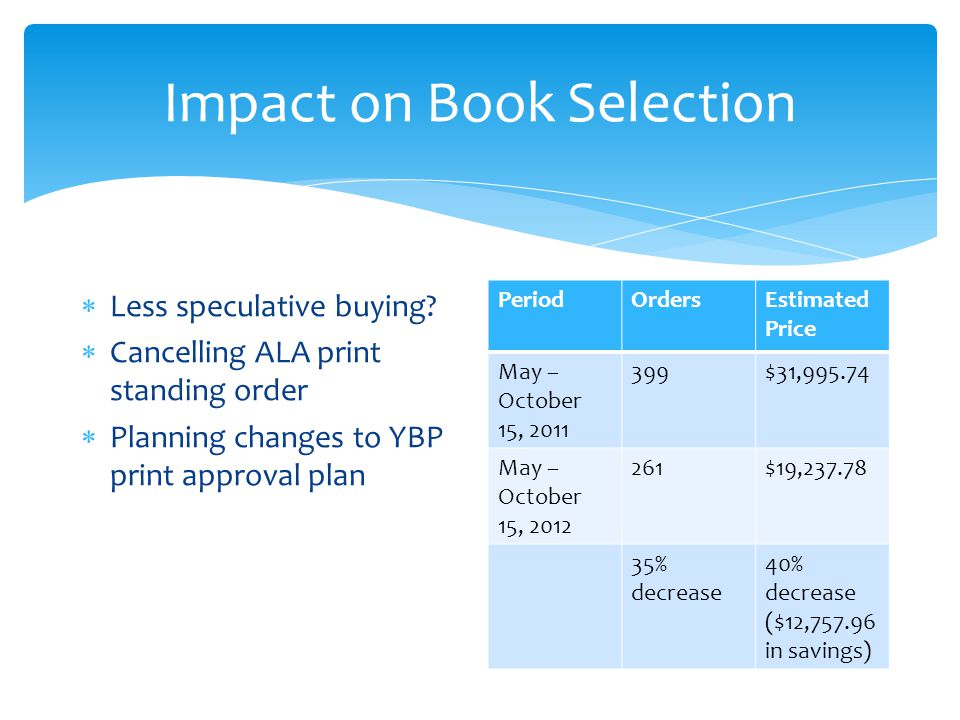 Impact on Book Selection  Less speculative buying.