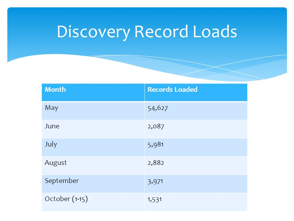 Discovery Record Loads MonthRecords Loaded May54,627 June2,087 July5,981 August2,882 September3,971 October (1-15)1,531