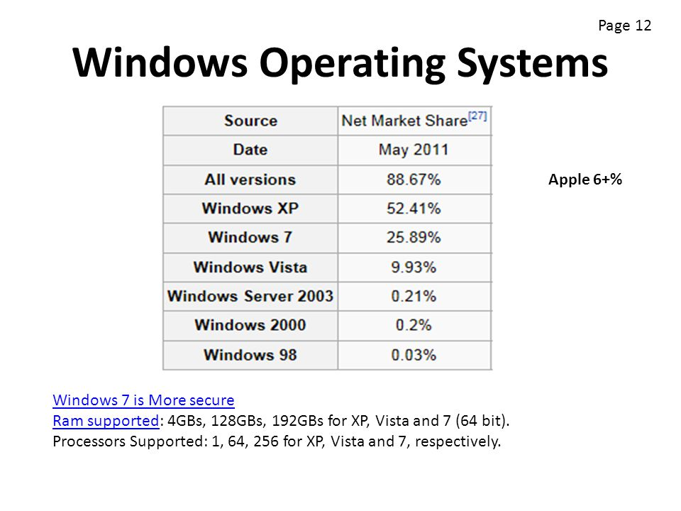 Windows Operating Systems Windows 7 is More secure Ram supportedRam supported: 4GBs, 128GBs, 192GBs for XP, Vista and 7 (64 bit). Processors Supported