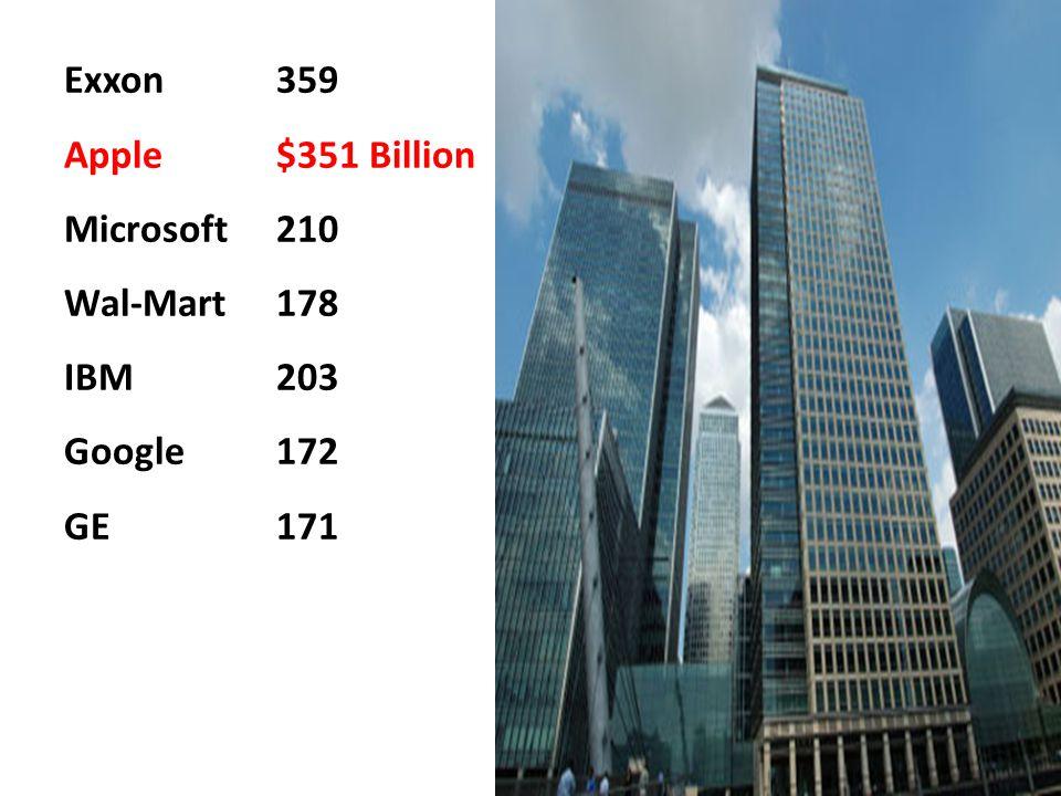 Smartphones Sales