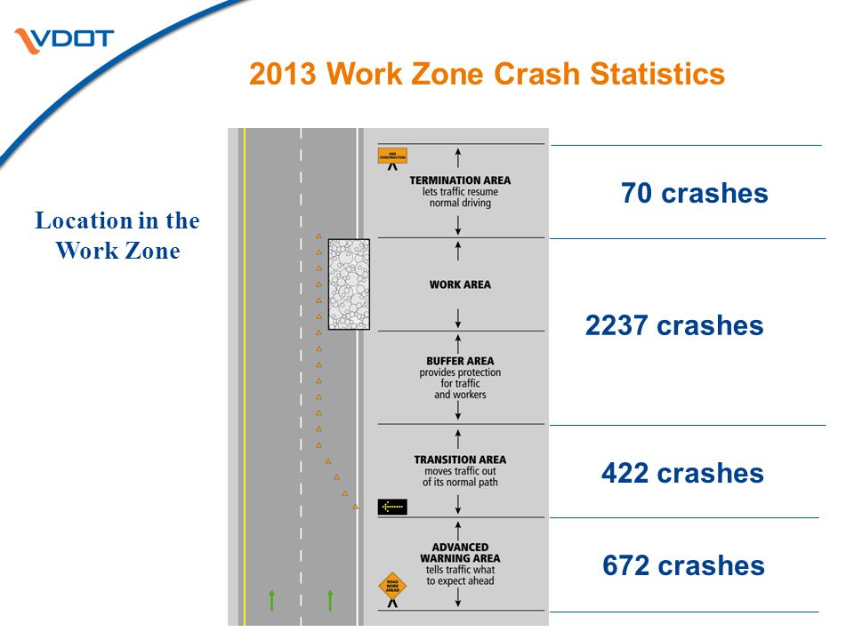 2013 Work Zone Crash Statistics 2237 crashes 672 crashes 422 crashes 70 crashes Location in the Work Zone