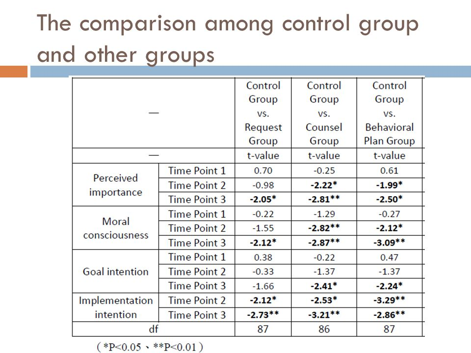 The comparison among control group and other groups