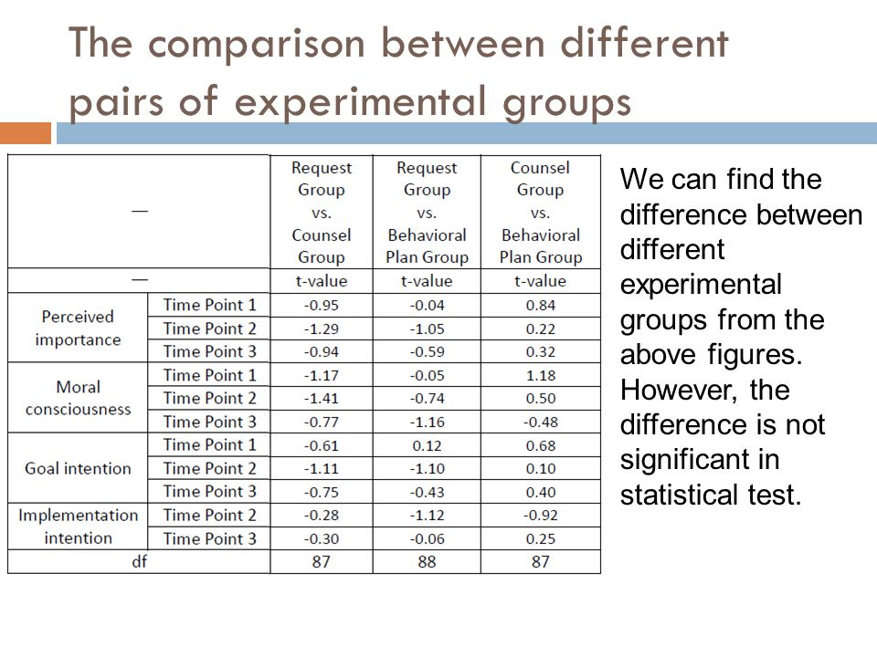 The comparison between different pairs of experimental groups We can find the difference between different experimental groups from the above figures.