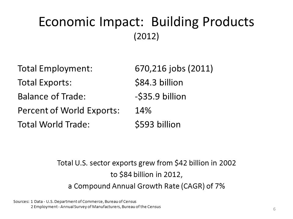 Economic Impact: Building Products (2012) Total Employment:670,216 jobs (2011) Total Exports:$84.3 billion Balance of Trade:-$35.9 billion Percent of World Exports:14% Total World Trade:$593 billion Total U.S.