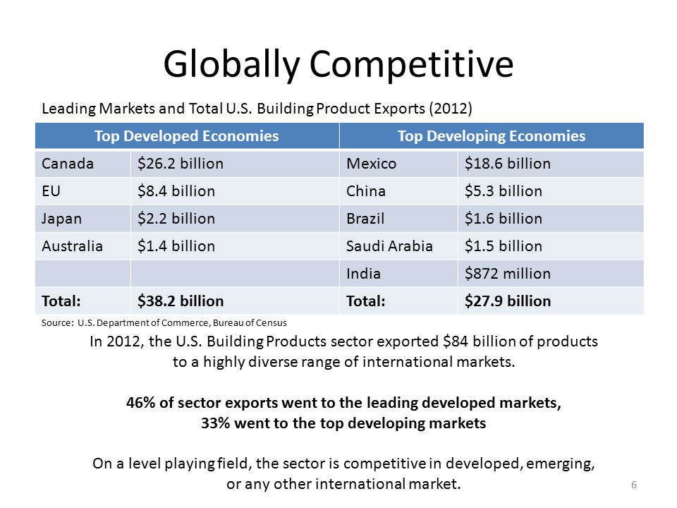 Globally Competitive Top Developed EconomiesTop Developing Economies Canada$26.2 billionMexico$18.6 billion EU$8.4 billionChina$5.3 billion Japan$2.2 billionBrazil$1.6 billion Australia$1.4 billionSaudi Arabia$1.5 billion India$872 million Total:$38.2 billionTotal:$27.9 billion 6 Leading Markets and Total U.S.