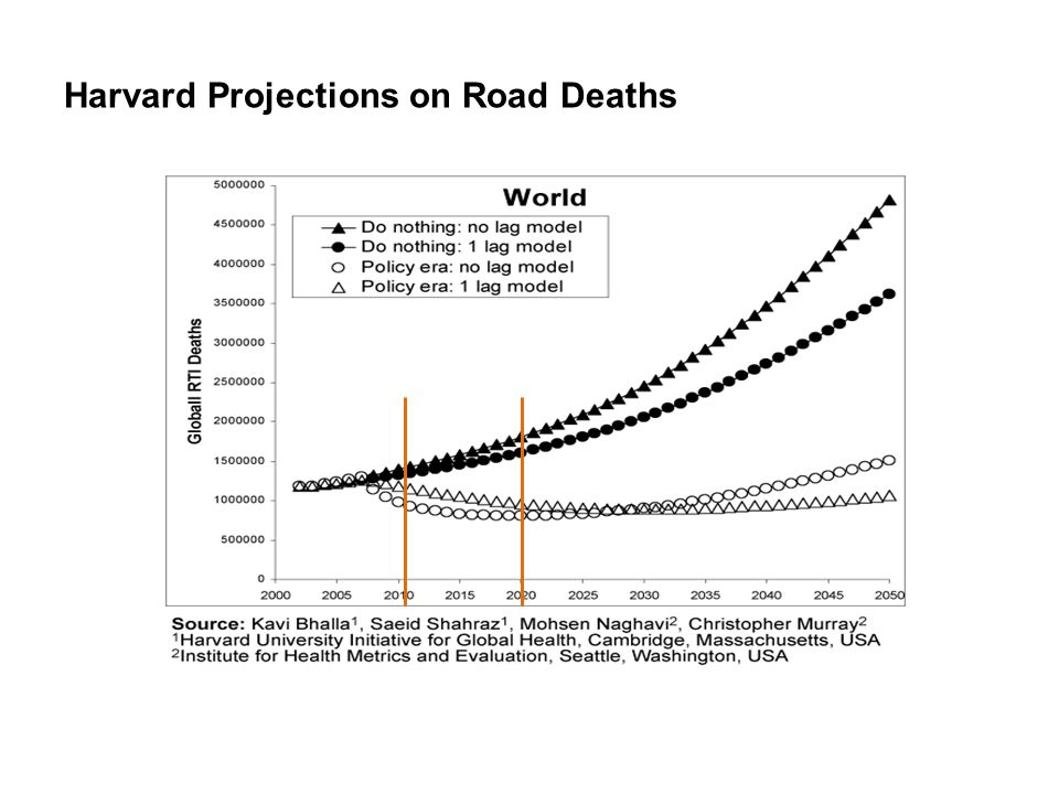 Harvard Projections on Road Deaths