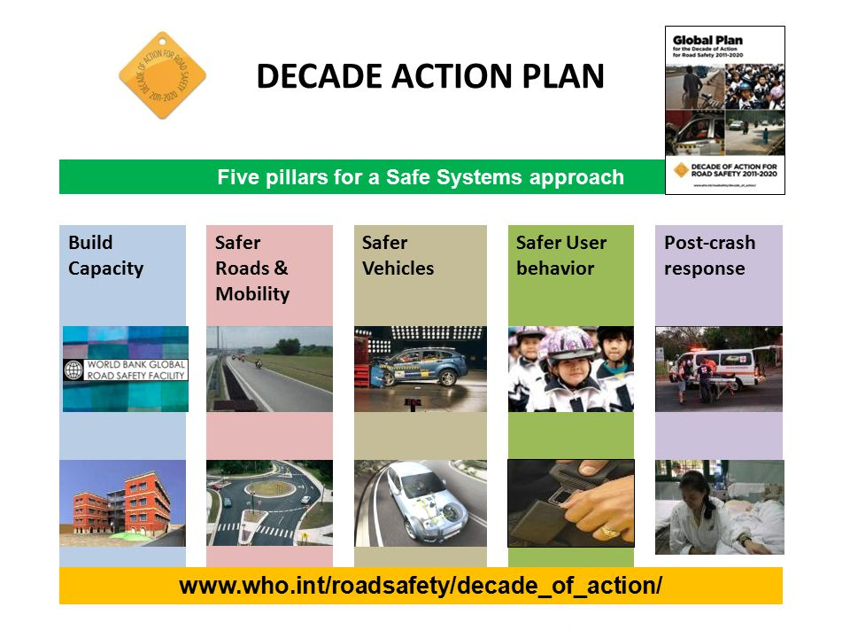 DECADE ACTION PLAN Five pillars for a Safe Systems approach Build Capacity Safer User behavior Safer Roads & Mobility Safer Vehicles Post-crash response www.who.int/roadsafety/decade_of_action/