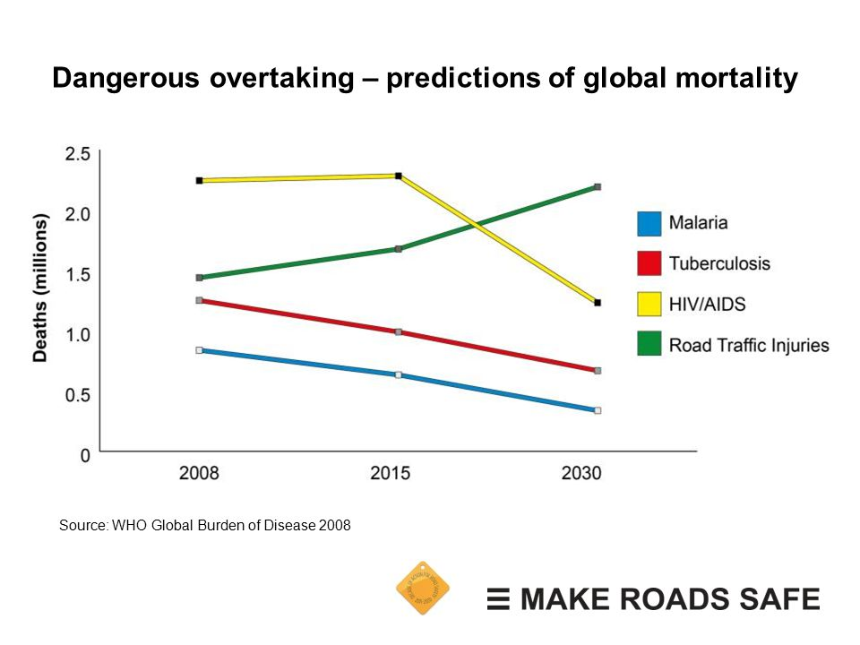 Dangerous overtaking – predictions of global mortality Source: WHO Global Burden of Disease 2008