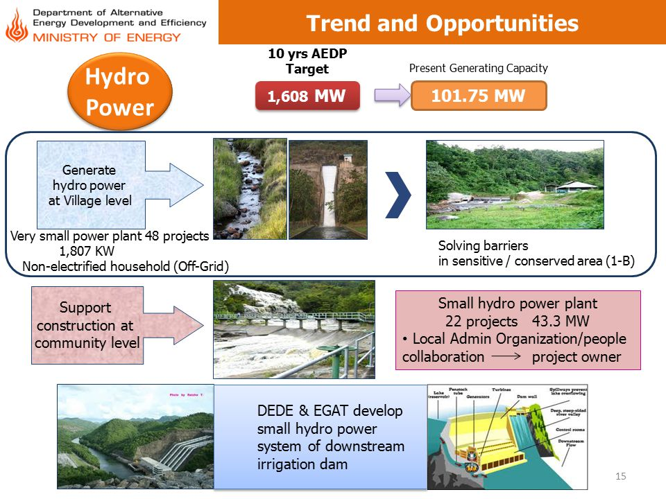 15 Trend and Opportunities Hydro Power Hydro Power 1,608 MW 10 yrs AEDP Target 101.75 MW Present Generating Capacity Generate hydro power at Village l