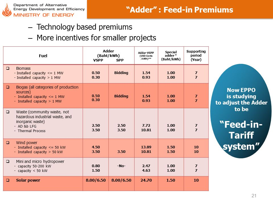 """21 """"Adder"""" : Feed-in Premiums – Technology based premiums – More incentives for smaller projects Fuel Adder (Baht/kWh) VSPP SPP Adder-VSPP (USD Cents"""