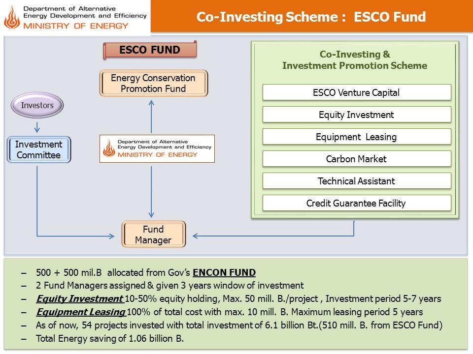 23 Co-Investing Scheme : ESCO Fund Investment Committee ESCO FUND Co-Investing & Investment Promotion Scheme Co-Investing & Investment Promotion Schem