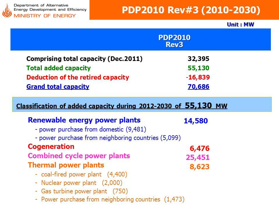 PDP2010 Rev#3 (2010-2030) Renewable energy power plants - power purchase from domestic (9,481) - power purchase from neighboring countries (5,099) Cog