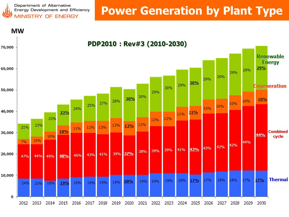 Power Generation by Plant Type เมกะวัตต์Thermal Renewable Energy Combined cycle Cogeneration 24% 23% 18%19% 20% 19% 18% 17% 18% 17% 47% 44% 49% 48% 46