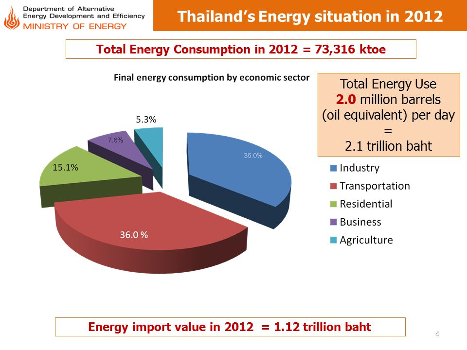 4 Thailand's Energy situation in 2012 Total Energy Use 2.0 million barrels (oil equivalent) per day = 2.1 trillion baht Total Energy Consumption in 20