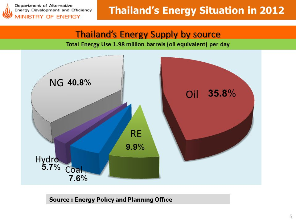 6 Thailand's Energy Situation in 2012 Proportion of Import and Domestic Production Import Value (billion baht) Total Energy Import Value of 1,125 billion baht Import 85% of oil consumption Import 56% of overall energy demand