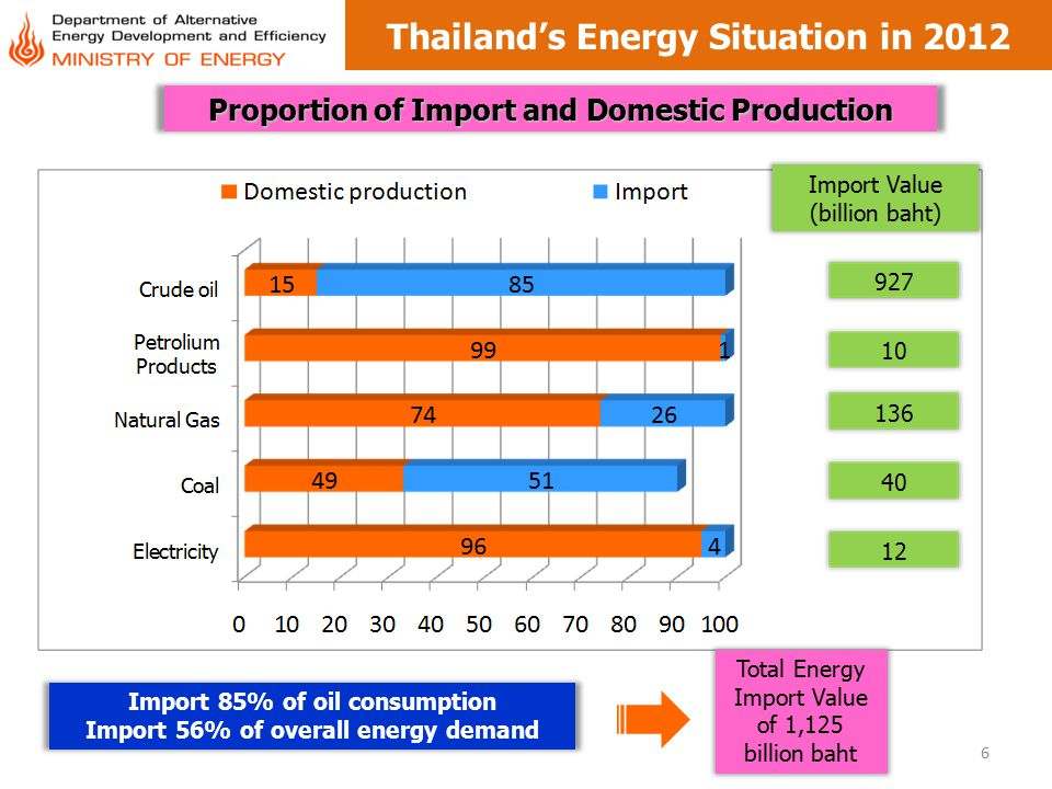 7  Increased and fluctuated world oil price  Limited petroleum reserved  needs to import 85 % of supply  70% of electricity supply depends on Natural Gas  Lacking of public agreement on Energy projects  affects long term energy security Thai Energy Challenges 1.