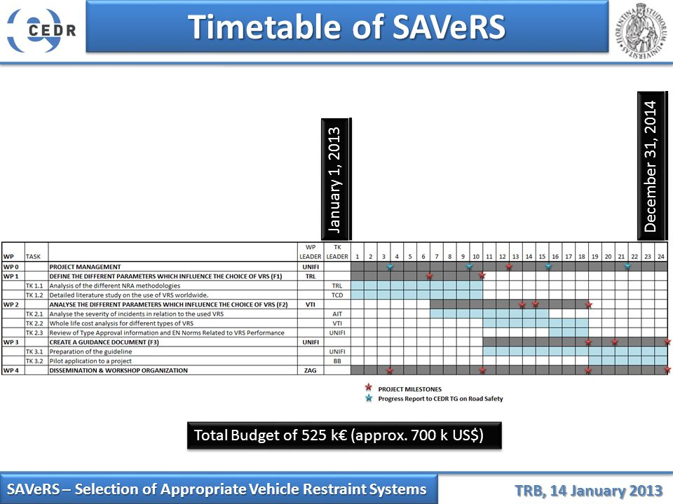 SAVeRS – Selection of Appropriate Vehicle Restraint Systems TRB, 14 January 2013 Timetable of SAVeRS January 1, 2013 December 31, 2014 Total Budget of 525 k€ (approx.